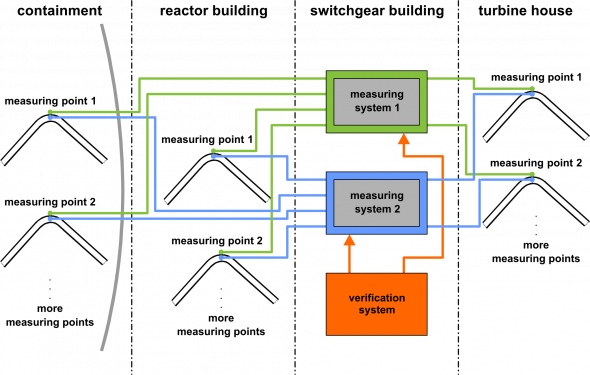 scheme of the monitoring system IMAS H2
